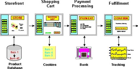 store layout design definition online store definition and diagram