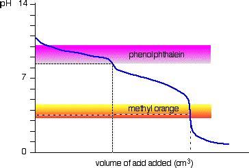 phenolphthalein color change 6 acid base indicators chemistry libretexts