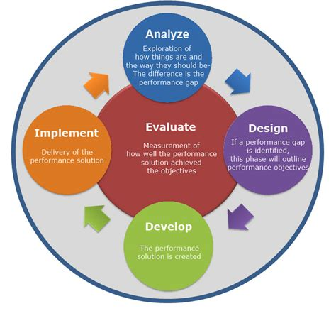 web based learning design implementation and evaluation books and design services
