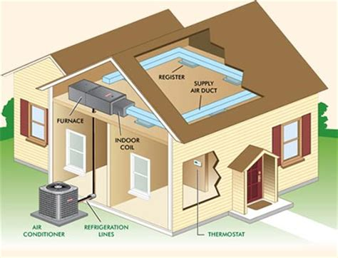 basic home hvac design the woodlands heating air conditioning hvac basic indoor air quality