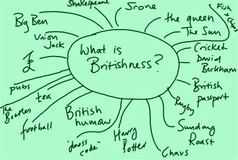 what does being a what is britishness farmers review