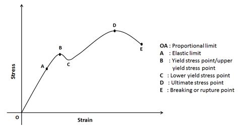 stress strain diagram and explanation stress strain curve relationship diagram and