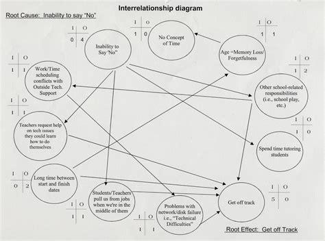interrelationship diagram leadership project