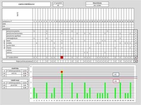controllare carta di soggiorno calcolo tolleranze dimensionali xls confortevole