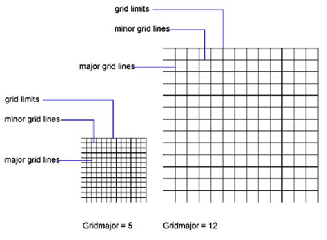 grid lines layout view adjust grid and grid snap