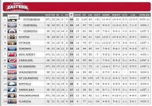 nhl standings eastern conference standings where the buffalo sabres