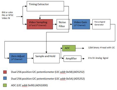video pattern generator block diagram block diagram of video pattern generator image collections
