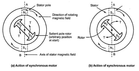 how a synchronous motor works why synchronous motor is not self starting electrical