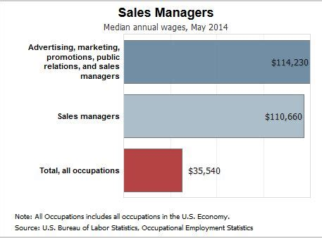 hairstyles for 2014 salary and job outlook careers acc marketing department