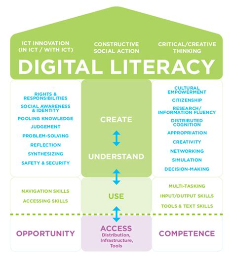 youth media matters participatory cultures and literacies in education books digital literacy fundamentals mediasmarts