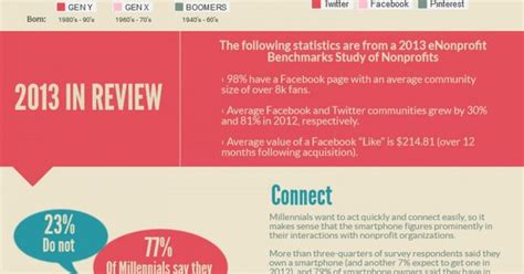 Why Nonprofits Need Mba S by Why Nonprofits Need A Socialmediastrategy Infographic