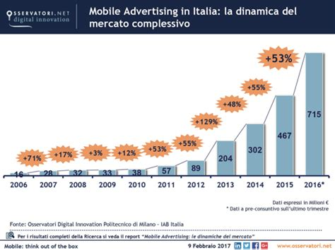mobile advertising italia in italia 9 aziende su 10 investono in mobile adv mercato