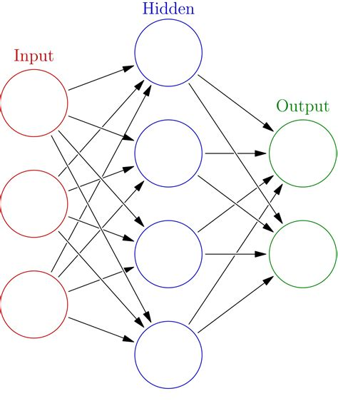 pattern classification in artificial neural network artificial neural network wikipedia
