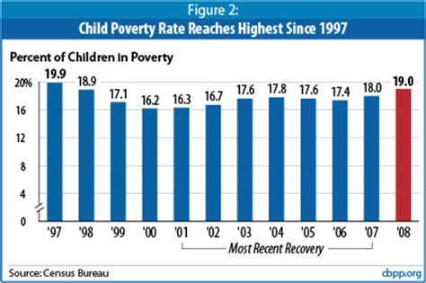 crafting policies to end poverty in america the transformation books poverty median income declined and based health