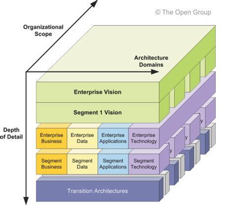 togaf enterprise architecture home design