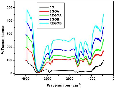 supercapacitors with graphene oxide separators and reduced graphite oxide electrodes capacitor reduced graphene oxide 28 images patent us20130065060 graphene paper which reduced