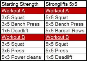 stronglifts bench the showdown starting strength vs stronglifts 5x5