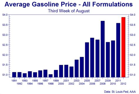 Gas Prices When Obama Took Office by Impeach Mcconnell Boehner And Cantor Today Gas Prices