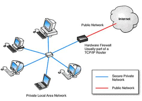 network diagram firewall merits and demerits of hardware firewall merits and demerits