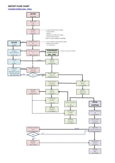 import flowchart bloggang เกล อหวานมะขามขม import flow chart 3