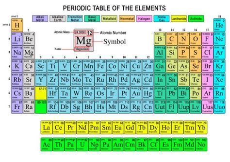 ricerca sulla tavola periodica il 2019 sar 224 l anno della tavola periodica focus junior