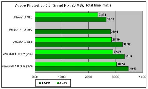 Paket Komputer Pentium Iii mengoptimalkan kinerja komputer anda