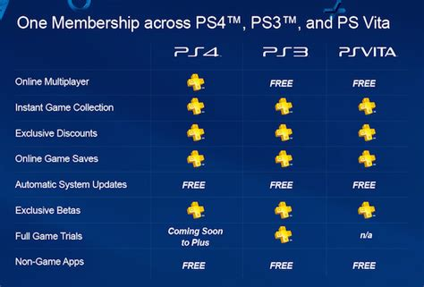 Free Ps3 Gift Card Codes - free psn gift card codes lamoureph blog