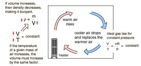energy transfer pattern heat transfer
