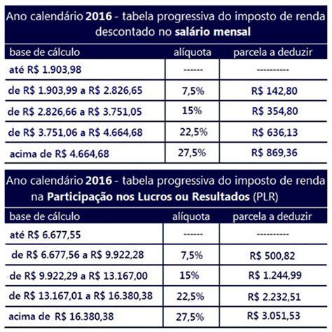 tabela imposto de renda plr 2016 sinpro sp