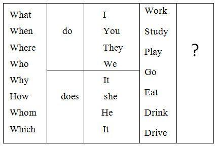 preguntas con wh en el presente simple oraciones en presente simple con wh questions brainly lat