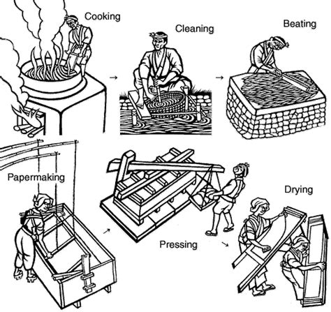 Handmade Paper Manufacturing Process - the history of the invention of paper wikybrew