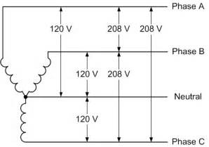 208v single phase and 208v 3 phase oem panels