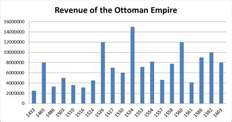 ottoman economy progress blog post 2 the concurrent network of venice and