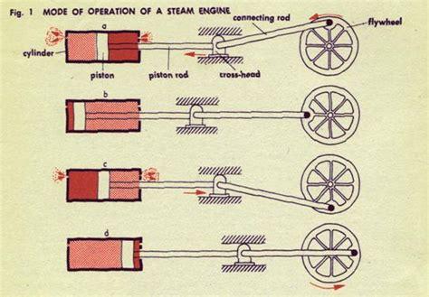 steam engine operation diagram rhetorical functions