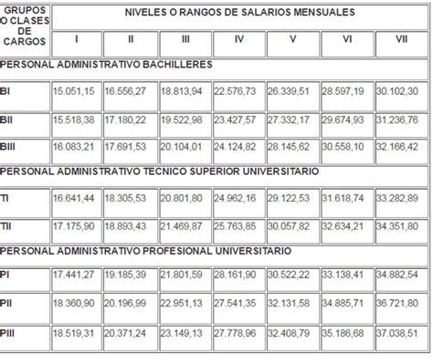 jubilacion para empleados publicos en 2016 en ecuador tabla pension funcionarios newhairstylesformen2014 com