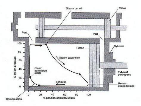 steam engine basic diagram basic features of a steam locomotive