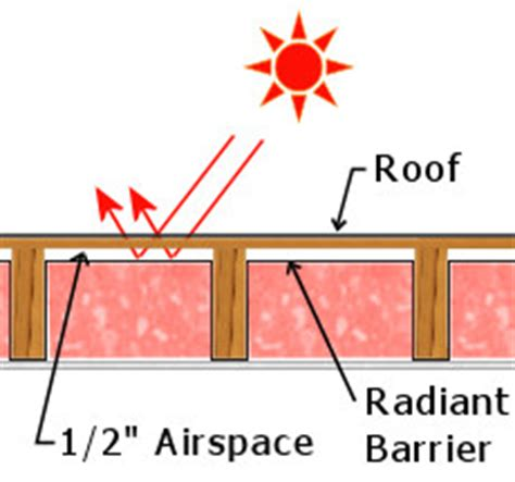 Vaulted Ceiling Energy Efficiency by Insulating A Cathedral Ceiling Cathedral Ceiling Insulation