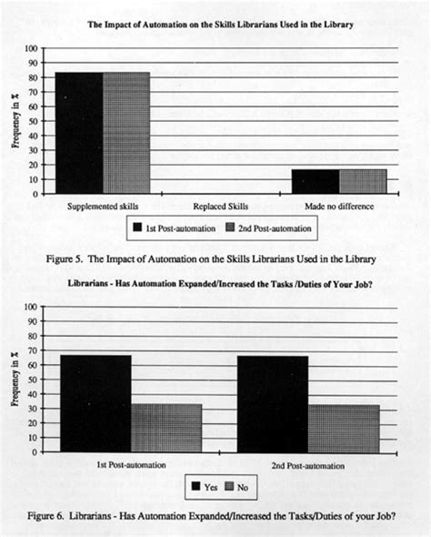 Review Of Related Literature Of Automated Voting System by Dissertation Library Automation