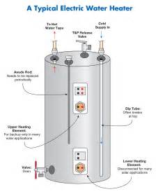 Water Heater Repair Solar Water Heating System Troubleshooting And Repair