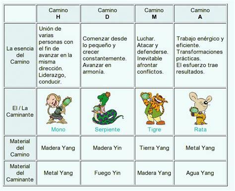 significado de los signos zodiacales signos zodiacales en espanol related keywords signos