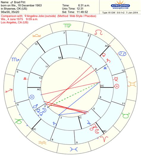 sun in 4th house synastry moon in 4th house synastry 28 images 1027 best images about astrology on moon in
