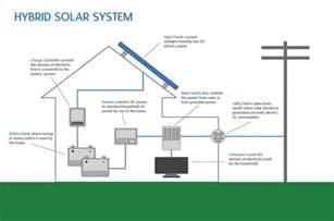 hybrid solar lighting system solar products eceindia energies