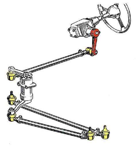 steering linkage diagram parallelogram steering linkage diagram or parallelogram