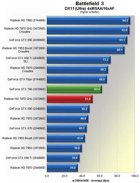 gtx 780 bench nvidia geforce gtx 780 review gt benchmarks battlefield 3