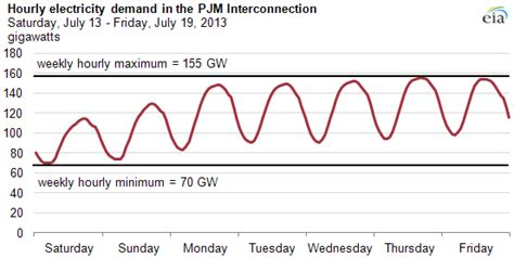 energy demand pattern electricity demand patterns matter for valuing electricity