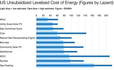 renewables now cheapest renewable energy costs low but