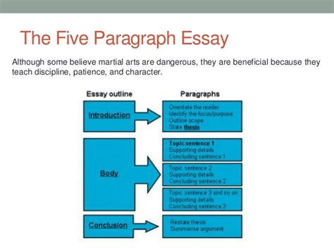 Essay Structure by Basic Essay Structure