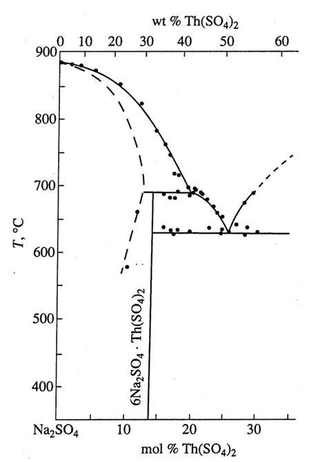 sodium sulfate phase diagram персональный сайт павла павловича федорова phase