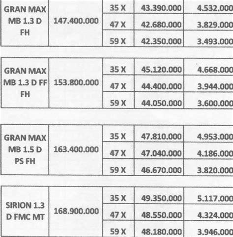 Alarm Mobil Di Medan promo kredit murah gran max minibus di medan november 2015