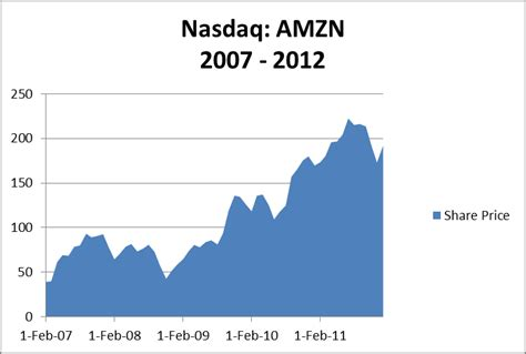 amazon nasdaq amazon com inc nasdaq amzn growth phase pinches